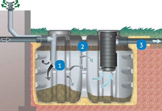 Septic tank working stages