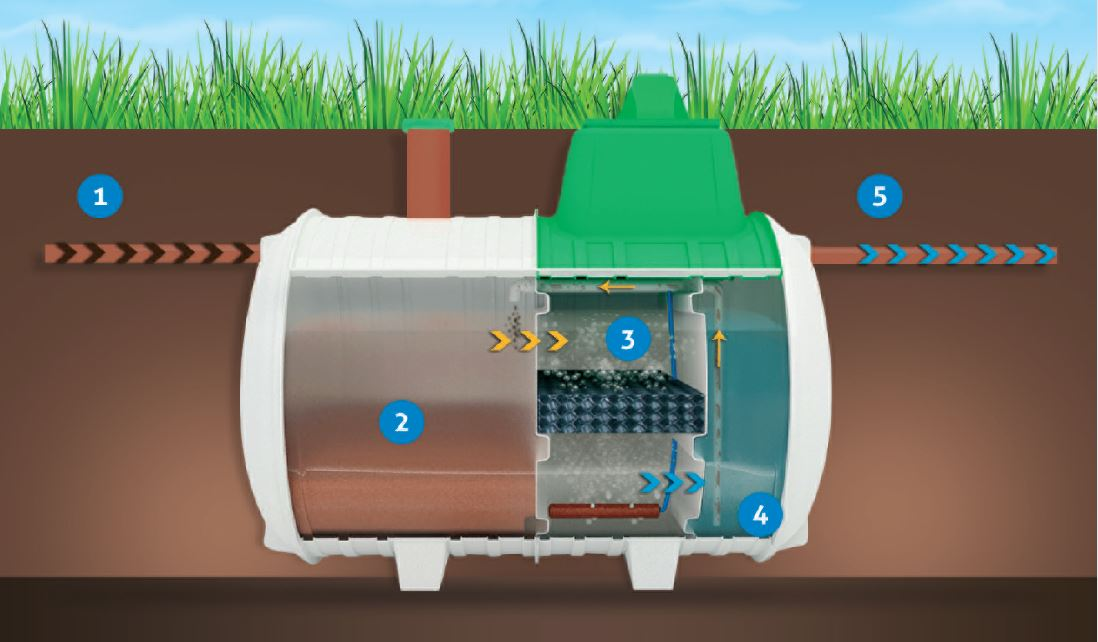 How does a watewater treatment plant work